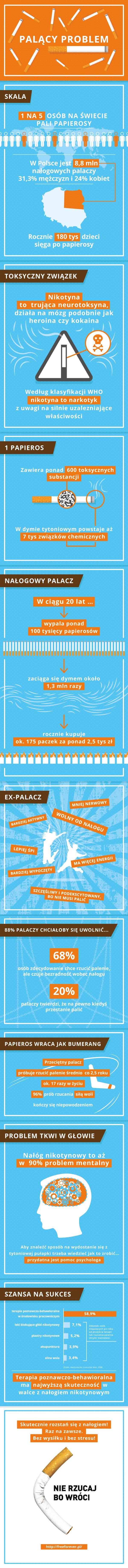 infografika_freeforever_dla_medica